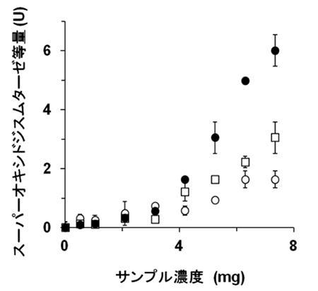 ポルフィランにアガラーゼを作用させた際の抗酸化活性の向上