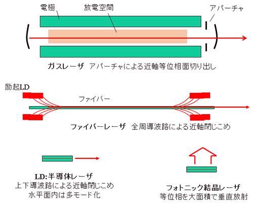 レーザ共振器における高集束化の方法