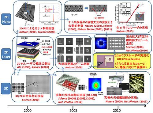 フォトニック結晶(PC)研究の歴史と広がり