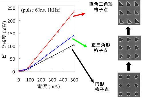 フォトニック結晶格子点構造と微分効率の関係
