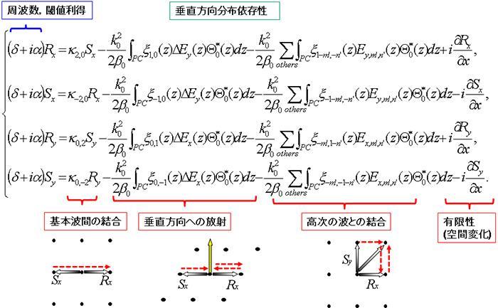 結合波方程式(閾値以下)