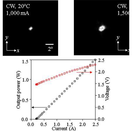 フォトニック結晶レーザの出力およびビーム広がり 最大出力1.5W達成。0.8Wで、ビームの集束性劣化が始っている。