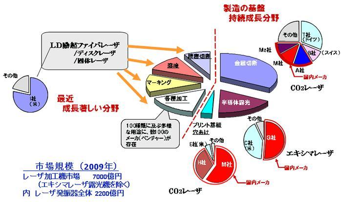 光製造 世界市場規模及び日本の強みと弱み