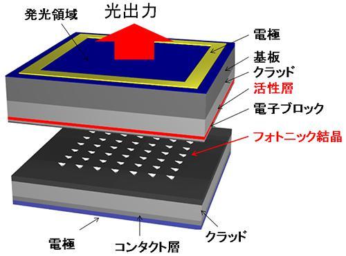 フォトニックレーザの構造例