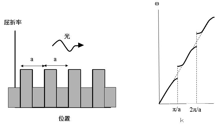 1次元フォトニック結晶の中を進む光の波数と周波数の分散関係