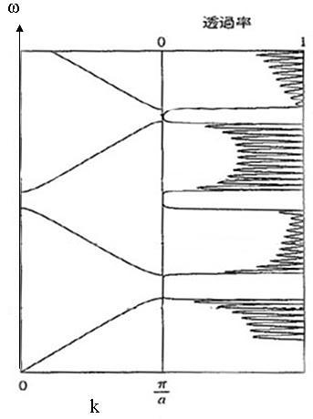 1次元フォトニック結晶における分散と透過率
