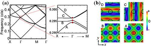 2次元フォトニック結晶のバンド構造