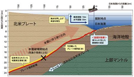 JFAST 計画での掘削海域.牡鹿半島沖日本海溝の水深6,910mの海底を海底下約850mの断層位置まで掘削し、最終的には地震による摩擦熱計測を行った。