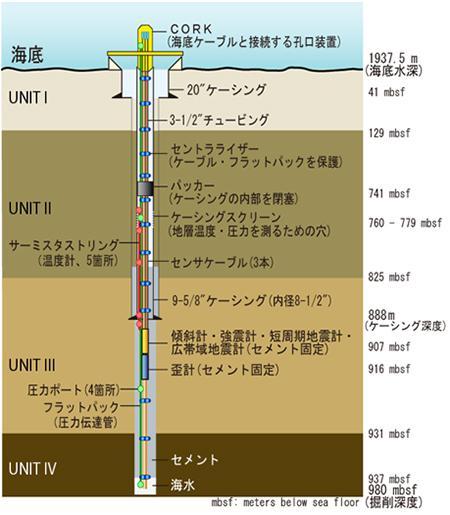 C0002 ライザーレス孔用長期孔内観測システムの構成。四つに分類される地層を掘削し、ユニット2と4では地層流体挙動を、ユニット3では地震・地殻変動をそれぞれモニタリングする。