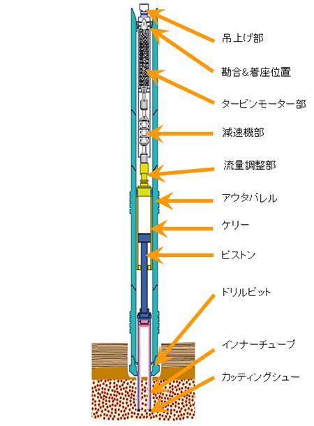 タービン駆動コアリングシステムの構成。船上から送られる泥水で駆動され、高速回転、低ビット荷重で良質のコア回収を目指す。