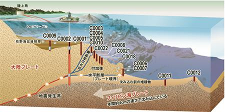 NanTro SEIZE計画での掘削海域。紀伊半島の沖合約100kmに位置する。プレート境界から分岐する地震断層を掘削し、長期孔内観測システムを設置する計画。