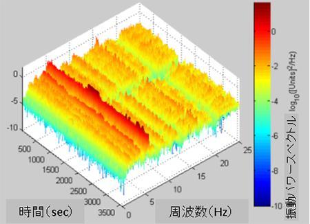 流速約3ノット中に置かれたドリルパイプの振動解析結果の一例。約7HzあたりでVIV共振モードがみられる。
