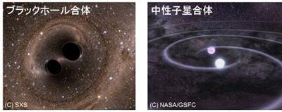 図2.ブラックホール合体と中性子星合体の直前を表した、シミュレーション画像(左)と想像イラスト(右)。