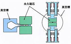 アンジュレーターの断面図 従来型(左)と異なり、真空装置内に永久磁石列が置かれている (提供:理化学研究所)