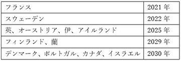 (表2)脱?炭??年を表明した国の例