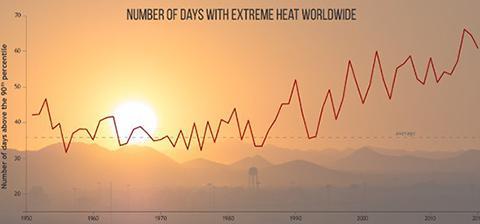 世界中の猛暑の日数。折れ線グラフは長期的に増加傾向にあることを示している(提供・米海洋大気局)