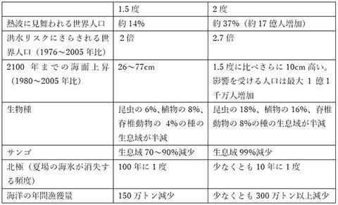 出典:IPCC SR1SPM1.5&Chapter3よりWWFジャパン作成
