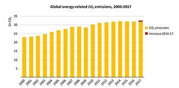 世界のエネルギー消費による二酸化炭素(CO<sub>2</sub>)排出量の2000年から17年までの変化(提供・国際エネルギー機関)