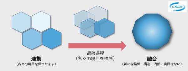 図2 連携と融合