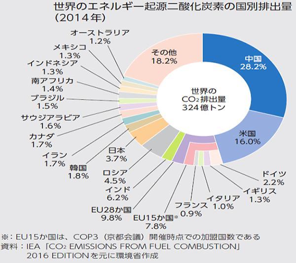 図1 世界のエネルギー起源の二酸化炭素の国別排出量(環境省提供)