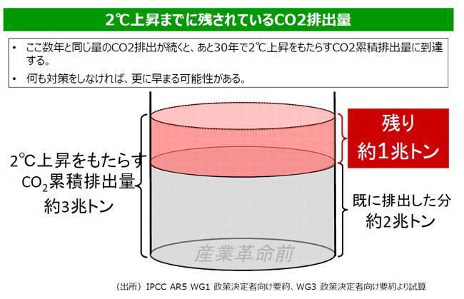 図2 (環境省提供)