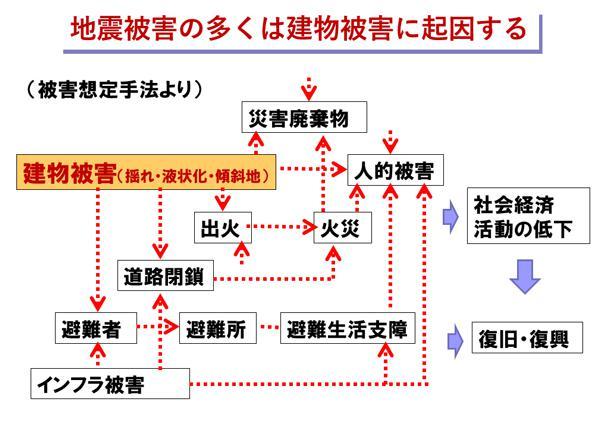 図2 建物被害に関連する被害(提供・田村和夫氏)