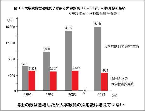 図1 大学院博士課程終了者数と大学教員(25〜35才)の採用数の推移