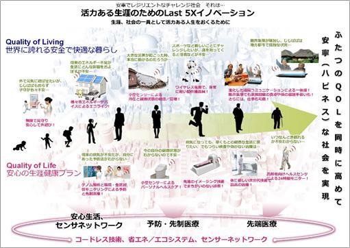(1)-(4)の技術が実装された先に訪れる社会の姿