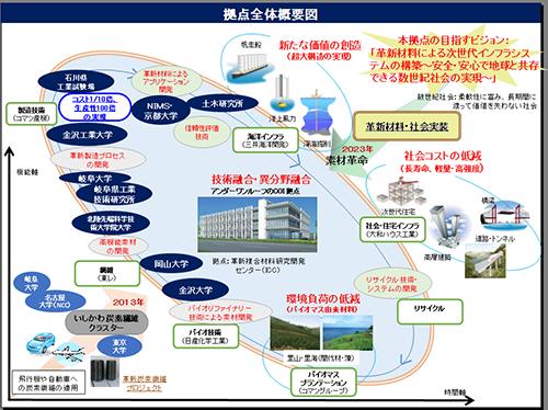 基礎研究の「川上」から実用化の「川下」まで、異分野の研究者が密接に連携することが不可欠だ。ICC(図の中心)という、「一つ屋根の下」に研究者が集い、高機能素材開発〜製造技術〜アプリケーション開発〜信頼性評価〜リサイクル技術〜バイオリファイナリー技術※1による素材開発と、全体が一貫する研究開発体制を整備した。