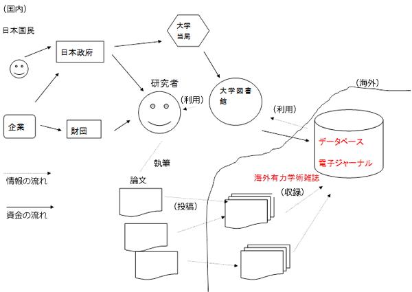 図1.電子ジャーナルをめぐる情報と資金の流れ