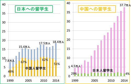表2. 日本への留学生数と、中国への留学生数(推移)。日本学生支援機構(JASSO)ホームページ、中国高等教育学会ホームページの日本語教育振興協会資料を基に筆者作成