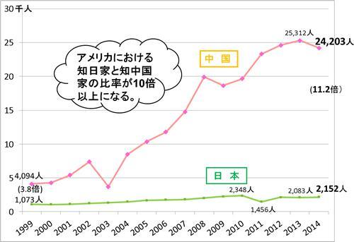 表3. 日本への米国人留学生数と、中国への米国人留学生数(推移)。日本学生支援機構(JASSO)ホームページ、中国高等教育学会ホームページを基に筆者作成