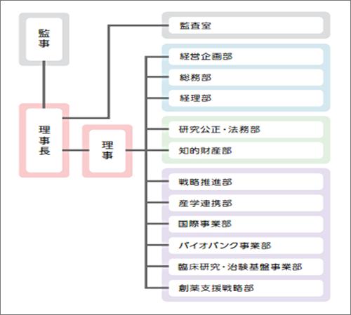 図1.日本医療研究開発機構の組織図