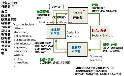 東日本大震災からの復興における科学的知識に基づく行動者と科学者の役割