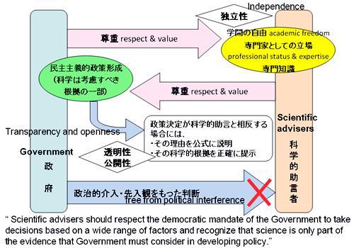 「政府への科学的助言に関する原則」、イギリス・ビジネスイノベーション技能省、2010年3月24日