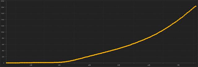 世界の新型コロナ感染症の感染者の増加を示すグラフ。拡大の一途を示している(米ジョンズ・ホプキンズ大学提供)