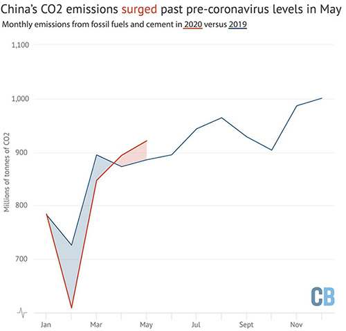 中国のCO2排出量:昨年と比べ2月はじめから3月中旬(ロックダウン中)は25パーセント減少、ところが5月は昨年比5パーセント増加した(英国カーボン・ブリーフ提供)