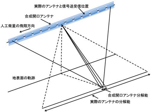 合成開口レーダ(SAR)の原理