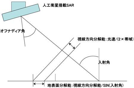 SARにおける分解能の原理