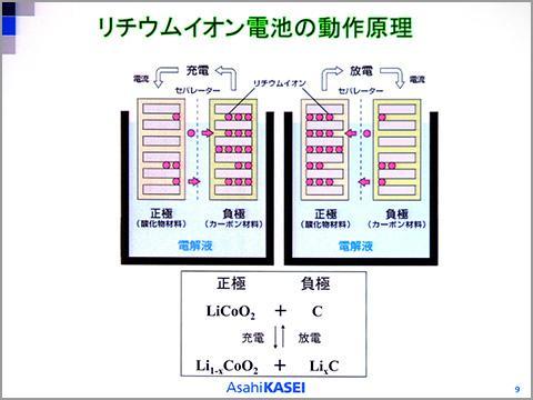 リチウムイオン電池の動作原理(吉野氏のスライドより)