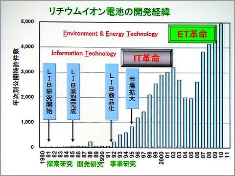 リチウムイオン電池に関連する特許出願件数の推移の表。関連特許出願件数はIT革命の軌跡を描いているという。
