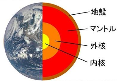 地球の内部構造(地球の画像はNASA提供)