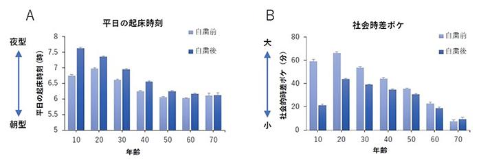 外出自粛による生活リズムの変化(早稲田大学、asken提供)