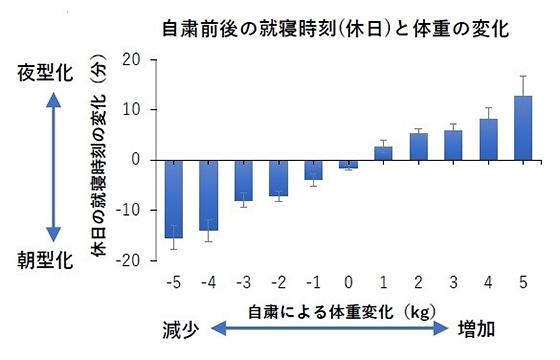 外出自粛による就寝時刻と体重変化の関係(早稲田大学、asken提供)