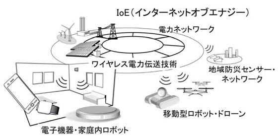 「ワイヤレス給電」の実用化のイメージ図(名古屋大学提供)