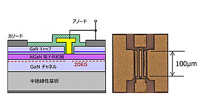 名古屋大学の研究グループが開発した「GaN整流素子」の概念図(名古屋大学提供)