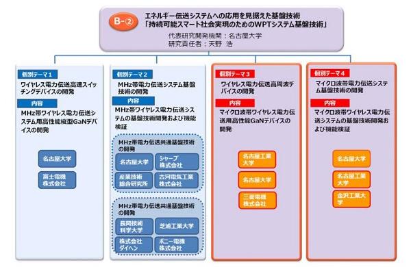 「戦略的イノベーション創造プログラム(SIP)」「エネルギー伝送システムへの応用を見据えた基盤技術」体制図(名古屋大学提供)