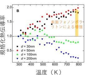 窒化シリコン薄膜の熱伝導率。厚さ100ナノメートルと200ナノメートルの薄膜(緑と青の点)では、熱伝導率が減少していくが、同30ナノメートルと50ナノメートルの薄膜(黒と赤の点)では、逆に熱伝導率が増加した(東京大学提供)