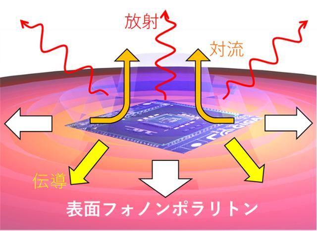 表面フォノンポラリトンによる放熱の概念図(東京大学提供)
