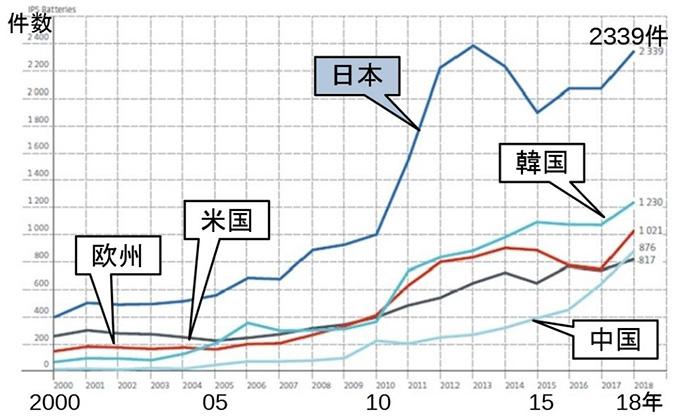 電池技術の国別特許出願数の推移(欧州特許庁提供)